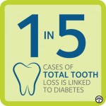People with diabetes should make sure their dentist is aware of the condition.