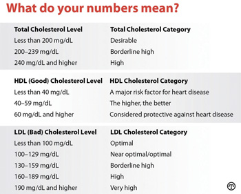 Your numbers can tell you a lot about your health.
